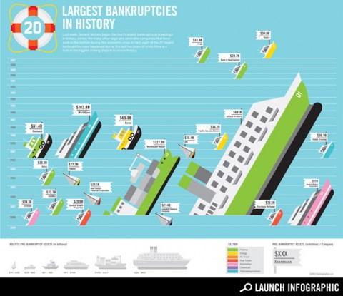 Largest Bankrupties chart