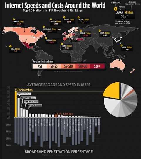 internet speeds and cost around the world