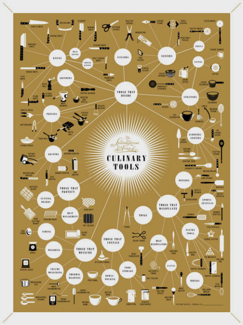 Culinary Tools Poster
