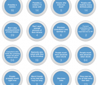 21 Google Plus circles you can actually use.