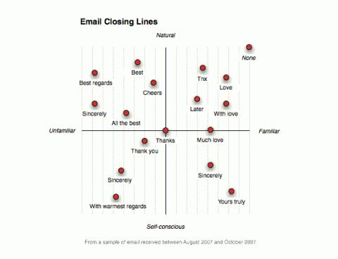 swissmiss | Email Closing Lines