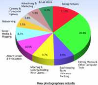 How Photographers Actually Spend Their Time