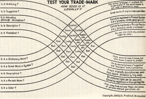How good is your trademark