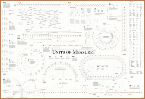 Units of Measure