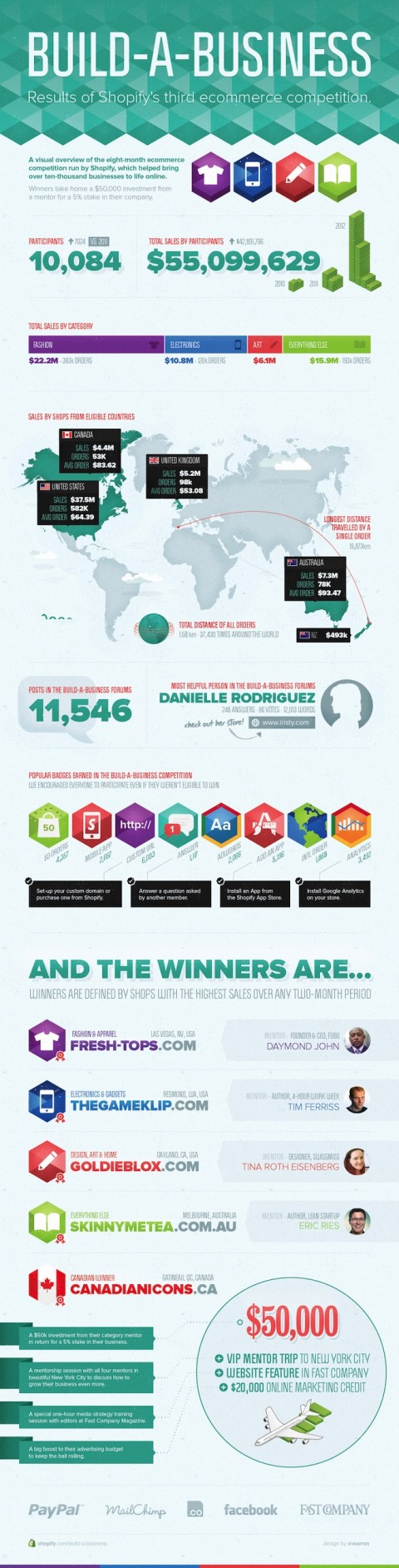 shopify-build-a-business-competition-infographic
