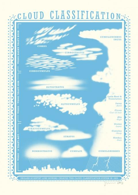 cloud claissifications