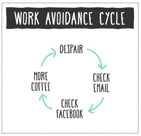 work avoidance cycle