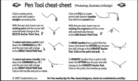 swissmiss illustrator pen tool cheat sheet