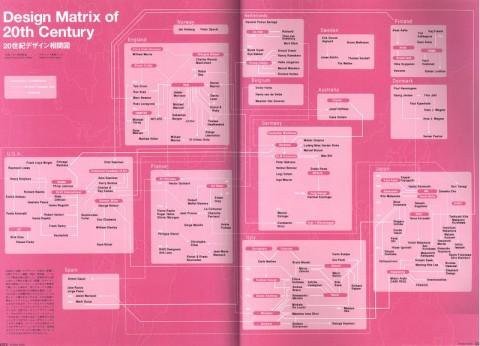 Designmatrixfinal