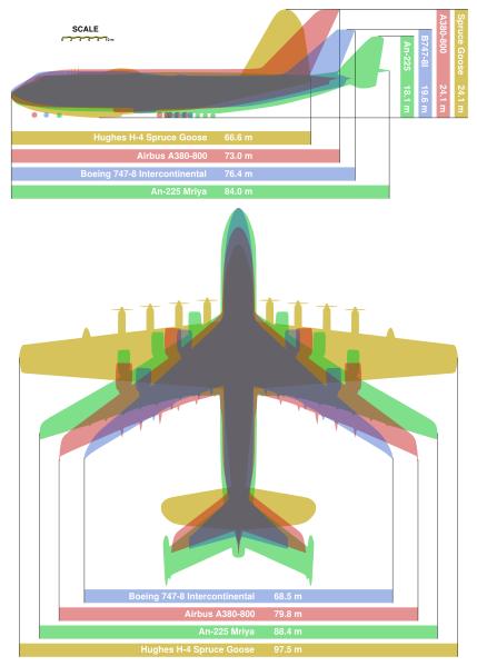 429pxgiant_planes_comparisonsvg