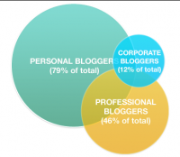 State Of The Blogosphere: Get To 100K Uniques, Make $75K/year
